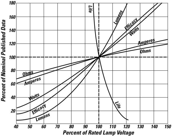 bulb life vs voltage