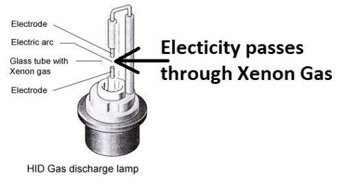 xenon bulb components