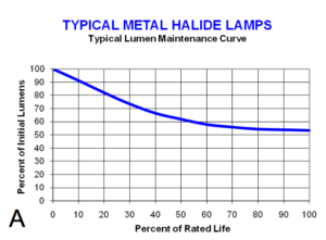 Lumen maintenance curve for HID lamps